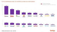 Acciona, Iberdrola y Mediaset, las empresas del Ibex 35 más influyentes en Redes Sociales