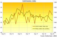El interés de los nuevos inversores en oro cae un 25% en el mes de septiembre