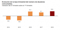 1 de cada 4 concursos de acreedores en España son declarados en Cataluña