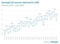 SamSam: el ransomware que ha recaudado casi 6 millones de dólares en dos años