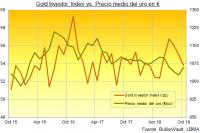 La peor caída en los mercados de valores promueve nuevo récord en las inversiones en oro