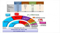 Una encuesta del PPCV señala que PSPV, Compromís y EU necesitan a Podemos para poder gobernar la Comunitat Valenciana