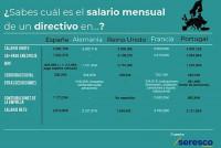 Los sueldos de los directivos en Portugal superan a los de España