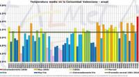 2014 ha sido el año más cálido en la Comunitat Valenciana desde al menos 1950