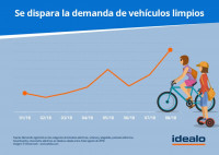 La demanda de bicicletas y patinetes se ha triplicado en España desde enero