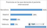 Dermatología, Ginecología y Traumatología las especialidades más demandadas por los pacientes extranjeros y los turistas en España