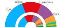 El PP consigue un triunfo sorprendente y el PSOE aguanta el 'sorpasso'