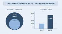 Seguridad Informática, la asignatura pendiente de las empresas españolas