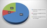 Las relaciones entre clientes, empleados y la sociedad dentro de las empresas españolas