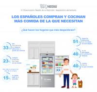 El 31% de los españoles no sabe cómo reducir el desperdicio alimentario en casa
