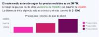 Análisis de herramientas web para el sector de la construcción en España