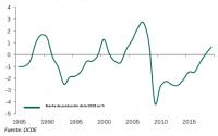 Cinco razones por las que la economía mundial se desacelerará