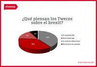 Los twecos confirman la incertidumbre en torno a la salida del brexit