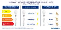 Nuevo etiquetado de eficiencia energética: las bombillas LED suponen un ahorro de 140 euros al año