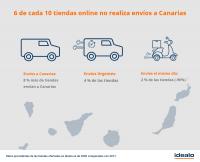 6 de cada 10 tiendas online no realiza envíos a Canarias