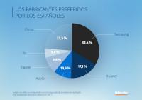 Más de un tercio de los smartphones demandados en España son de origen chino