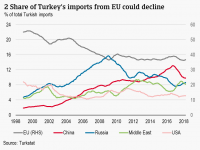 Crece el riesgo para las exportaciones a Turquía