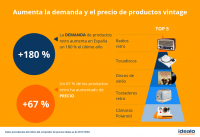La demanda de productos retro aumenta en España un 180 % el último año