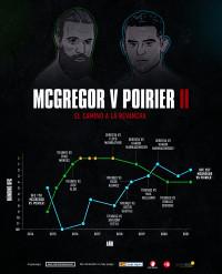 Poirier vs McGregor: Bienvenidos a una de las peleas del año