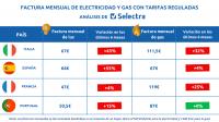 El precio de la luz aumenta en España un 55% en los últimos seis meses