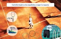 Carreño inspira a los españoles a coger la raqueta