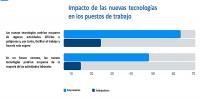 España es uno de los tres países de Europa con mayor apuesta por la digitalización de los trabajadores sin lugar fijo de trabajo