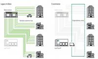 Las ventajas medioambientales del eCommerce frente al comercio tradicional