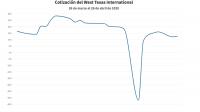 Petróleo: La oferta colapsa el mercado