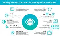 Uno de cada tres menores españoles asegura ver porno online