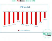 Marzo, un mes bueno para Madrid con rebotes positivos en consumo