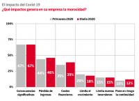 El 12% de las empresas considera que la morosidad amenaza su supervivencia