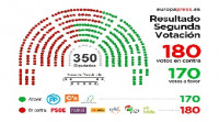 Rajoy pierde por segunda vez la investidura
