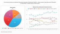 PSOE mantuvo en diciembre su línea de recuperación con el 19,9% de apoyos