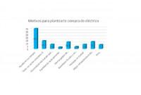 Uno de cada tres españoles se plantea la compra de un coche eléctrico por las ayudas del Gobierno