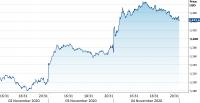 Las elecciones en Estados Unidos y el impacto en el mercado de divisas