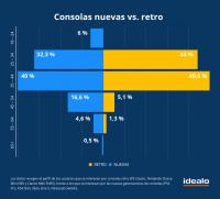 La cuarta parte de la demanda de nuevas consolas corresponde a mayores de 45 años