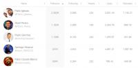 Santiago Abascal es el candidato con más interacciones en redes sociales