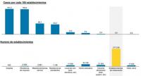 En bares y restaurantes se produce menos del 3,5% de los casos Covid 19 en toda España