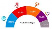 PP, PSOE y Ciudadanos, muy igualados en intención de voto