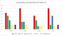 España, palabra más repetida en los mensajes de Navidad de Felipe VI