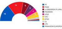 El PP y el PSOE se desploman y no suman ni la mitad de los votos
