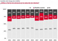 El 32% de las empresas no utiliza criterios de solvencia en la selección de clientes