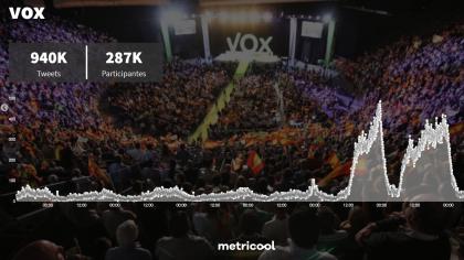 VOX arrasa en las redes sociales