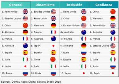 3 de cada 4 españoles cree que el impacto de la economía digital será positivo en los próximos años
