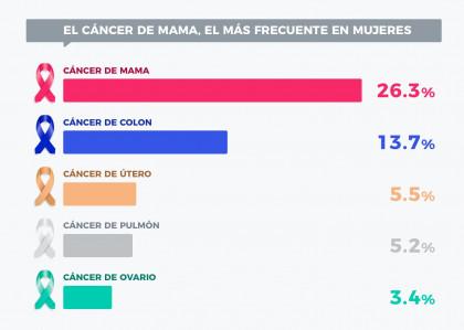 Una de cada cinco afectadas por cáncer de mama prefiere afrontarlo con un seguro privado