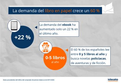 Papel vs ebook: Los españoles eligen los libros físicos