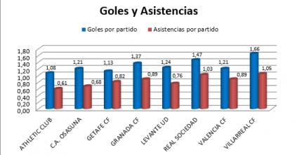 Analizando los datos de la temporada del Valencia CF