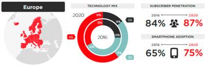 La India liderará el crecimiento de la telefonía móvil hasta 2020