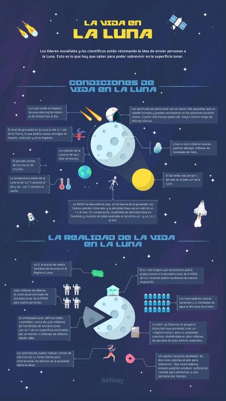 La Luna próximo destino vacacional