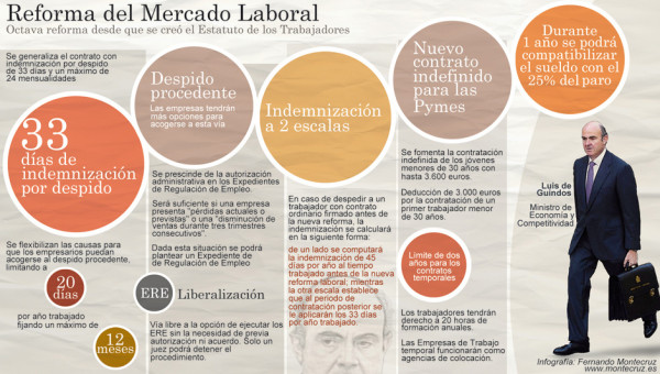 Reforma Laboral, sindicatos
